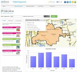 Neilsen Data for 98092